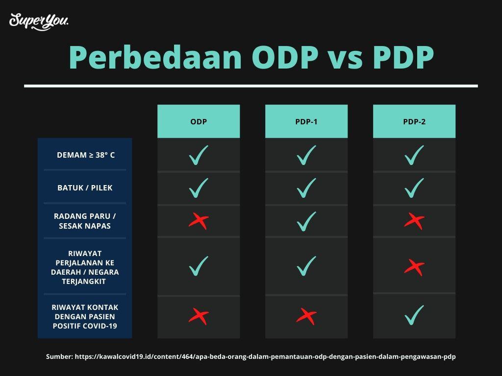 Tabel Perbedaan ODP dan PDP